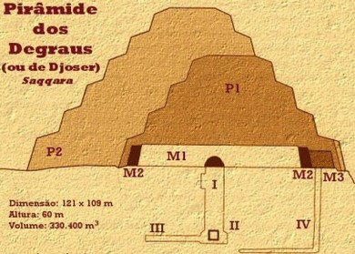 Pir mide de degraus de djoser egito antigo for Interior piramide
